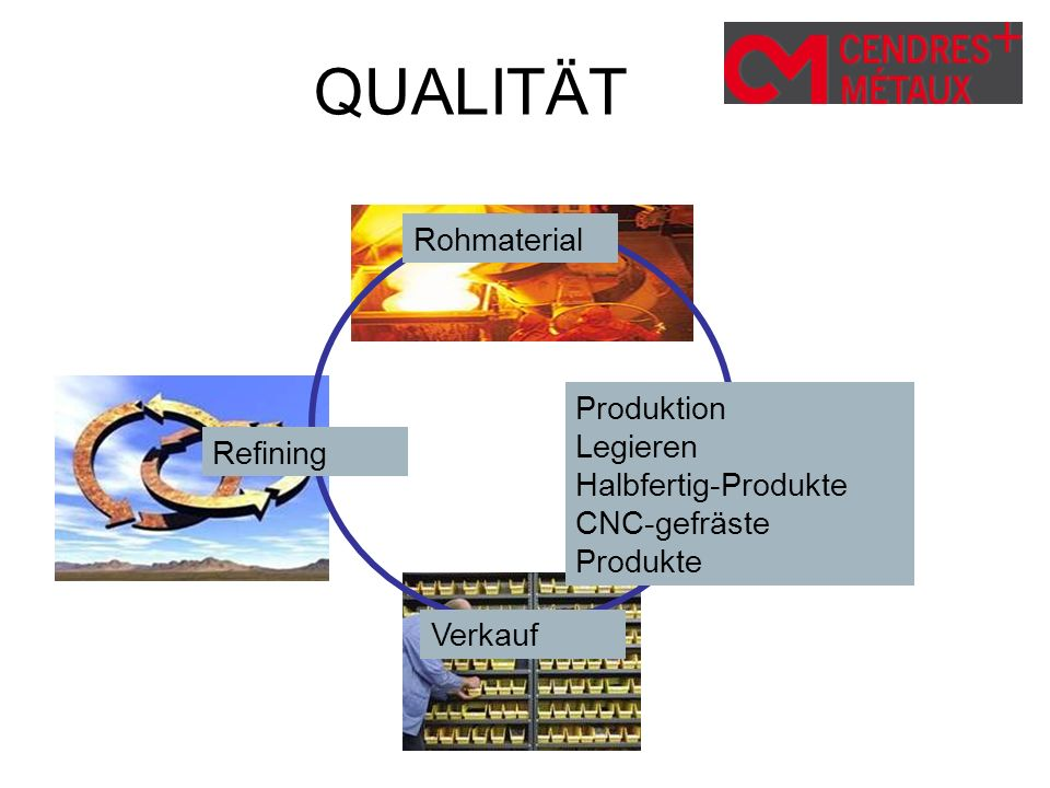 QUALITÄT Rohmaterial Produktion Legieren Halbfertig-Produkte Refining