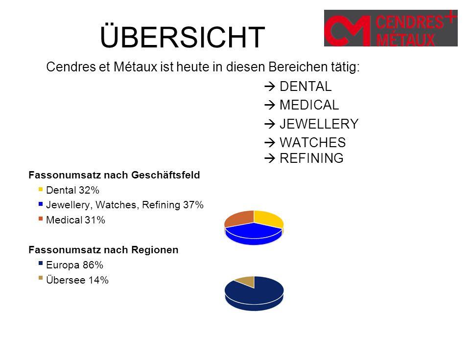 ÜBERSICHT Cendres et Métaux ist heute in diesen Bereichen tätig: