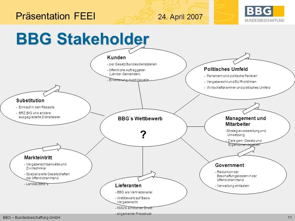 BBG Stakeholder Präsentation FEEI 24. April 2007 Kunden