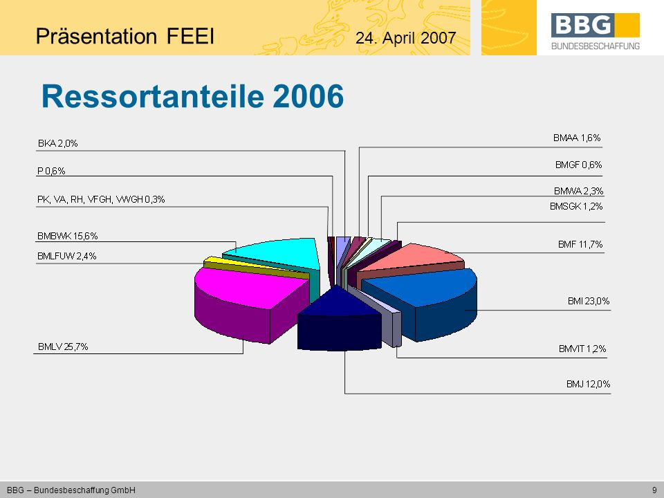 Ressortanteile 2006 Präsentation FEEI 24. April 2007
