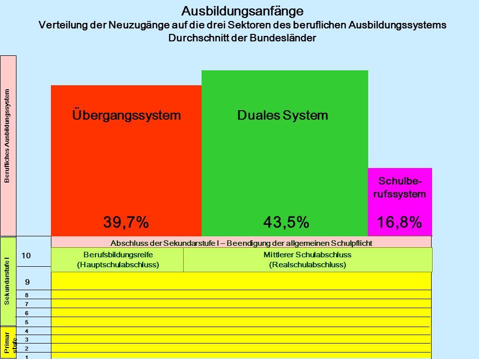 39,7% 43,5% 16,8% Ausbildungsanfänge Übergangssystem Duales System