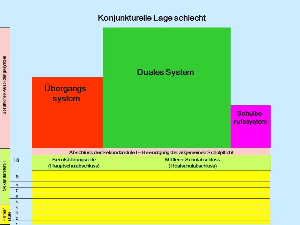 Konjunkturelle Lage schlecht Duales System Übergangs-system