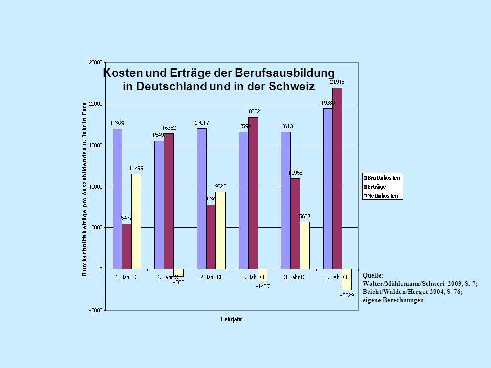 Kosten und Erträge der Berufsausbildung in Deutschland und in der Schweiz
