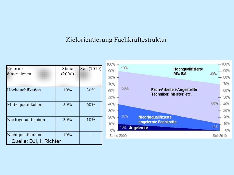 Zielorientierung Fachkräftestruktur