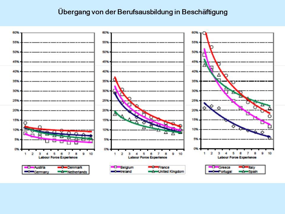 Übergang von der Berufsausbildung in Beschäftigung