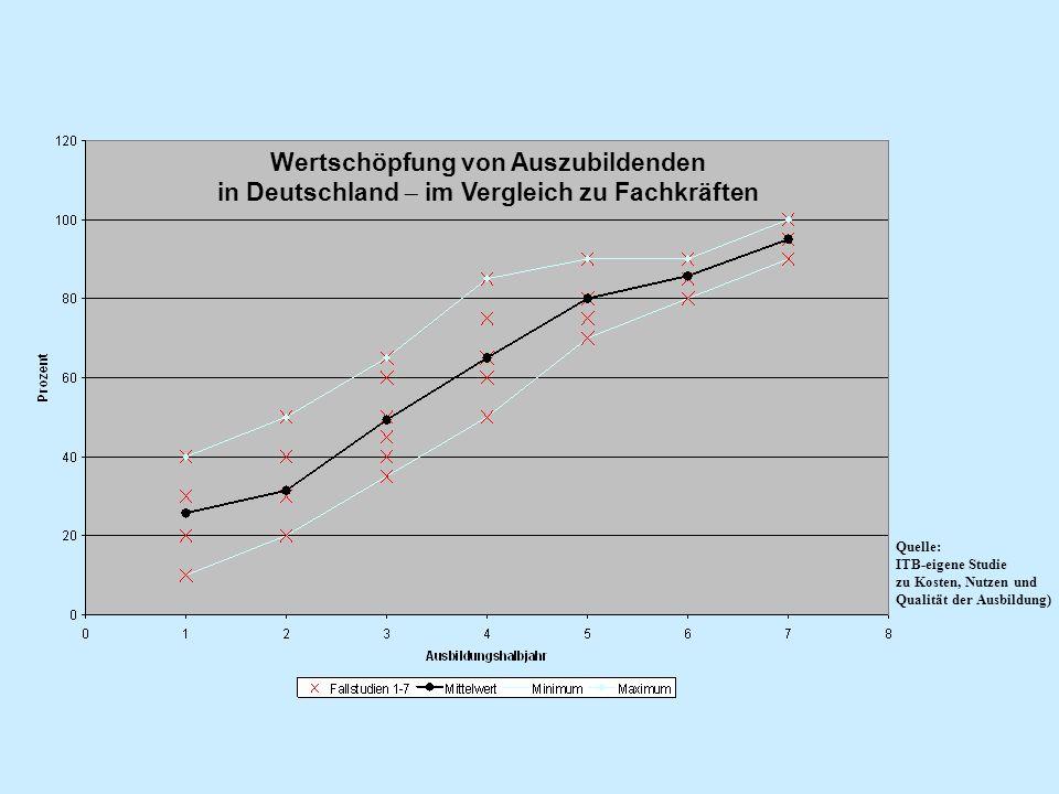 Wertschöpfung von Auszubildenden in Deutschland  im Vergleich zu Fachkräften