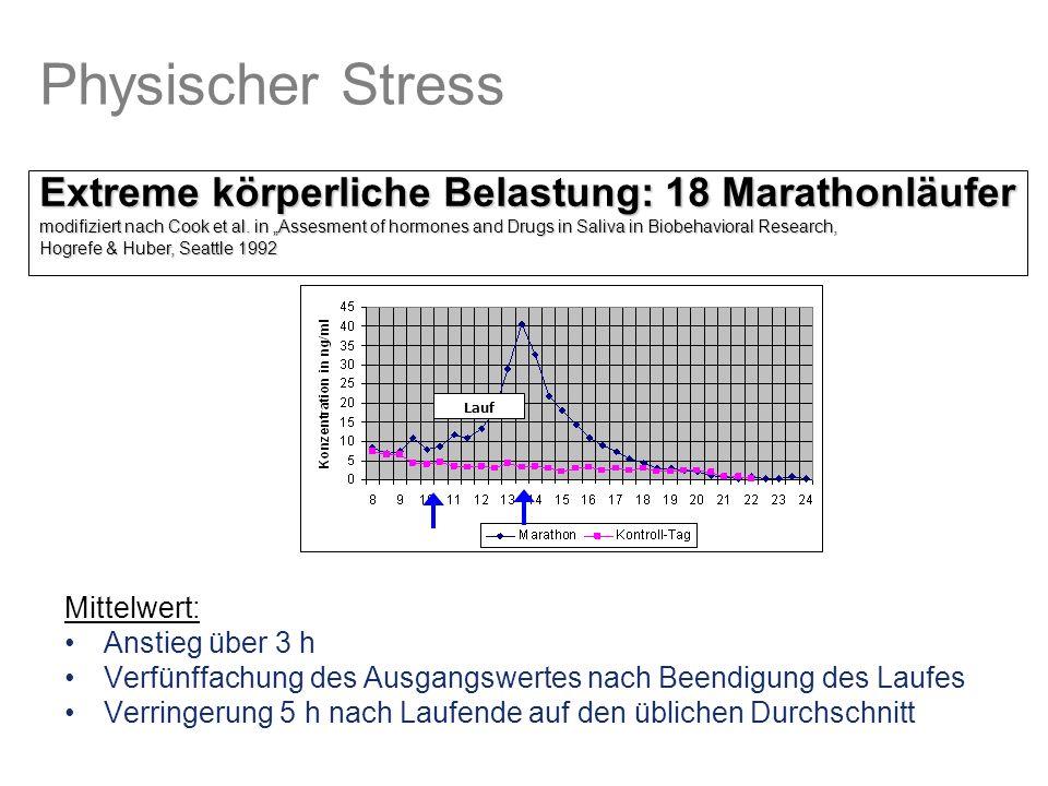 Physischer Stress Extreme körperliche Belastung: 18 Marathonläufer