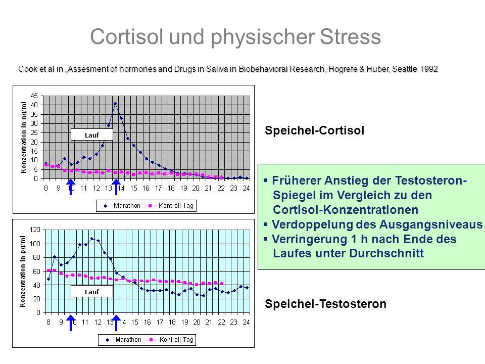Cortisol und physischer Stress