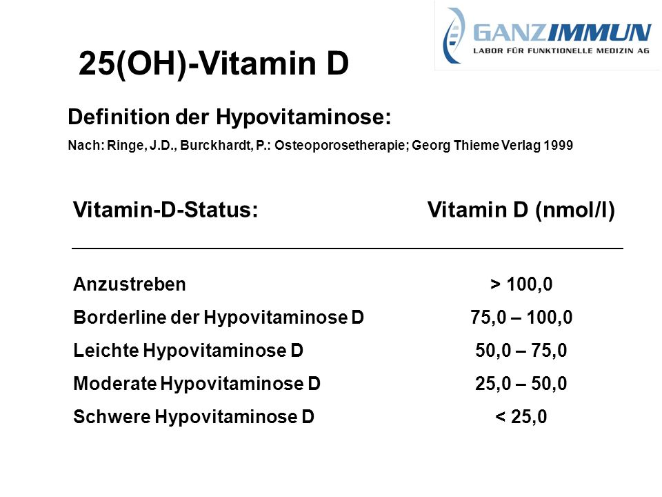 25(OH)-Vitamin D Definition der Hypovitaminose: Vitamin-D-Status: