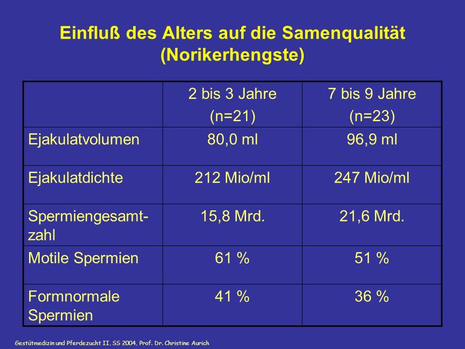 Einfluß des Alters auf die Samenqualität (Norikerhengste)