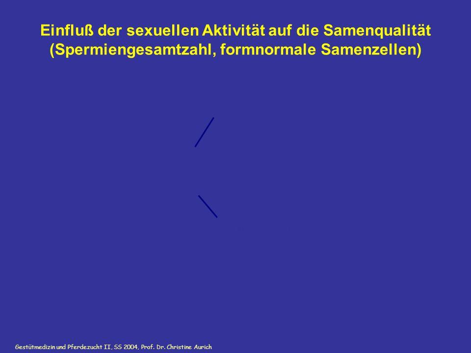 Einfluß der sexuellen Aktivität auf die Samenqualität (Spermiengesamtzahl, formnormale Samenzellen)