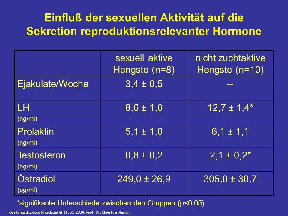 Einfluß der sexuellen Aktivität auf die Sekretion reproduktionsrelevanter Hormone