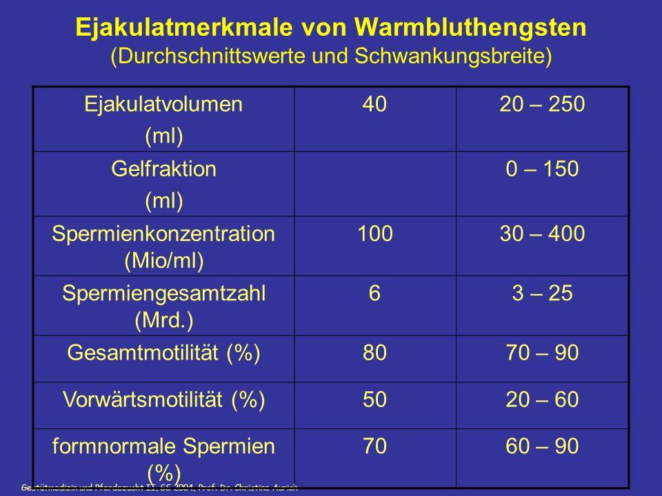 Ejakulatmerkmale von Warmbluthengsten (Durchschnittswerte und Schwankungsbreite)