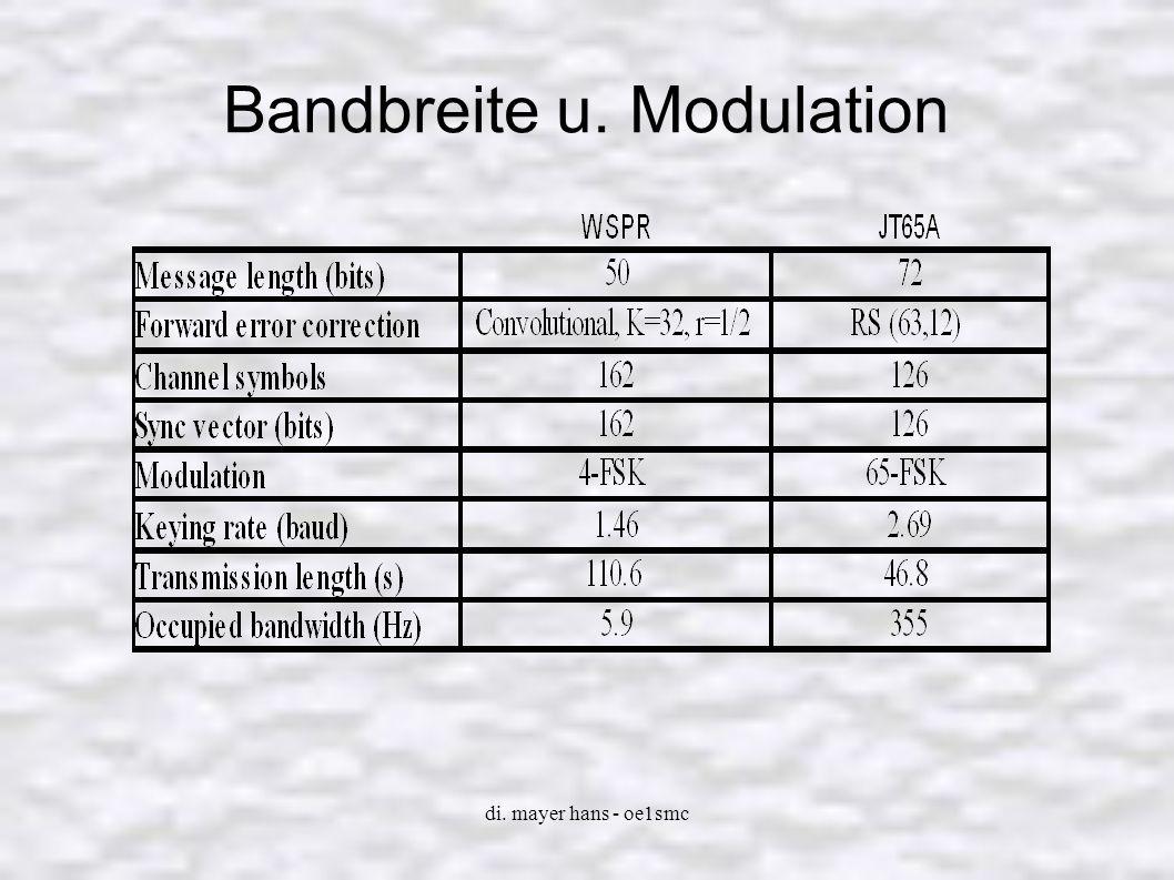 Bandbreite u. Modulation