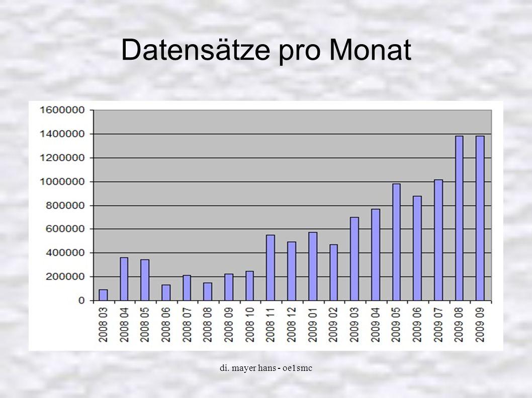 Datensätze pro Monat di. mayer hans - oe1smc