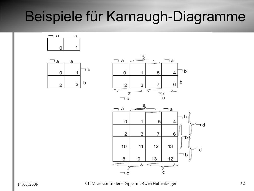 Beispiele für Karnaugh-Diagramme