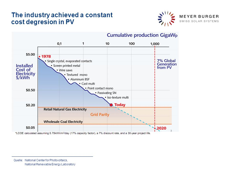 The industry achieved a constant cost degresion in PV