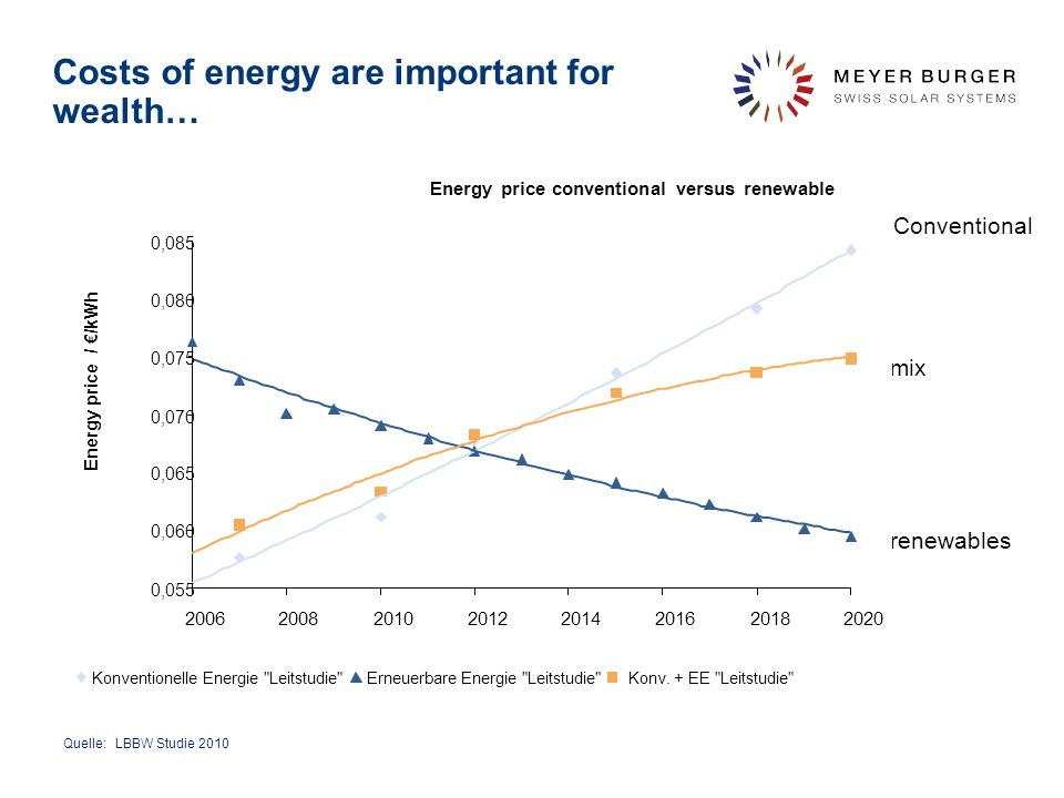 Costs of energy are important for wealth…