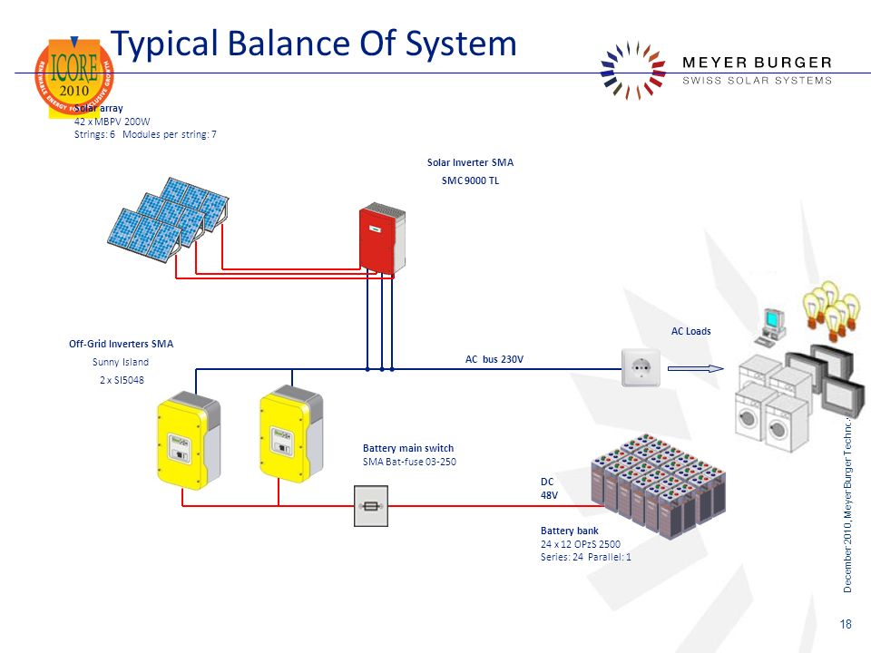 Off-Grid Inverters SMA