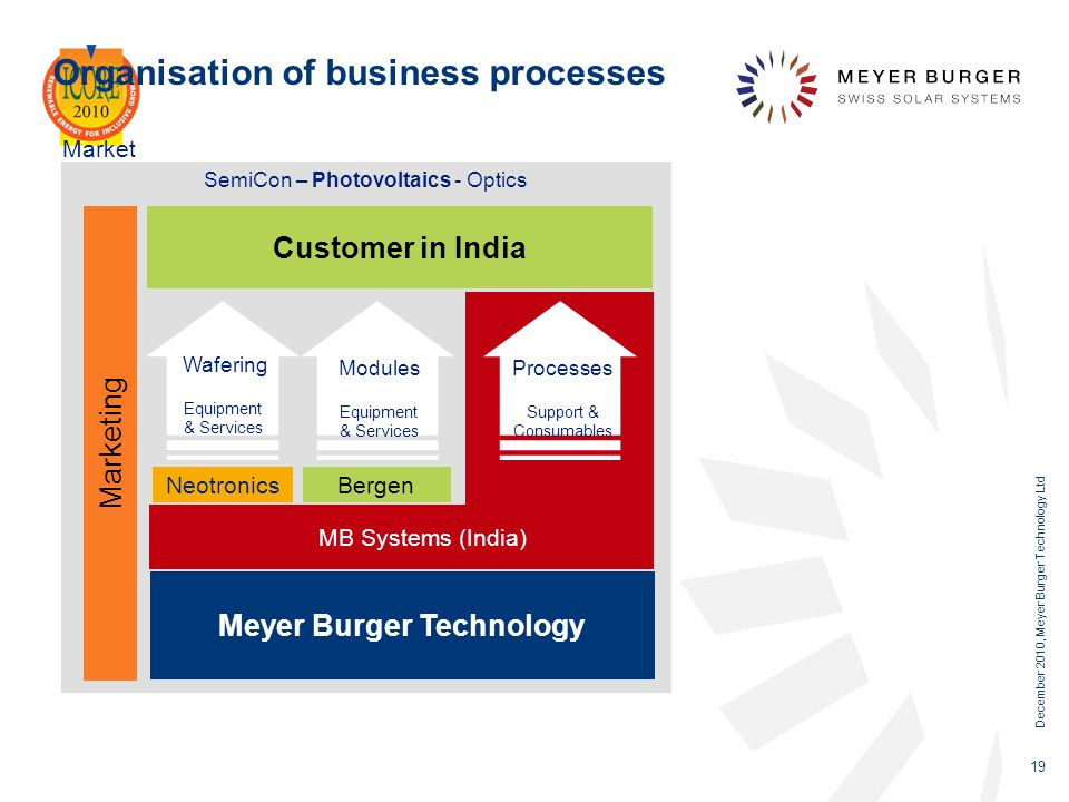Organisation of business processes