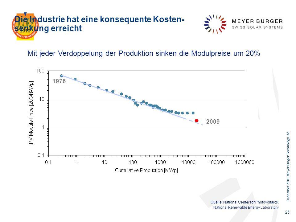 Die Industrie hat eine konsequente Kosten- senkung erreicht