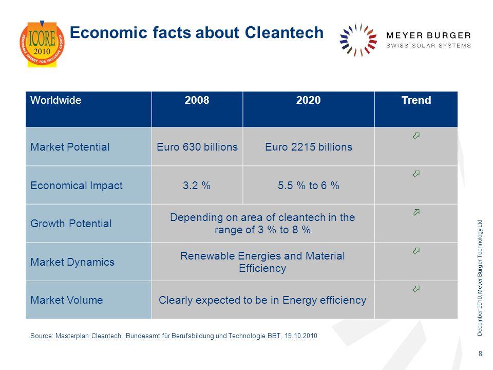 Economic facts about Cleantech