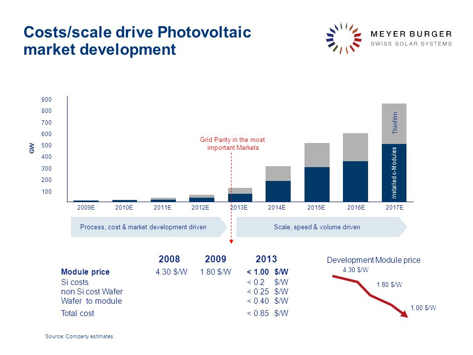 Costs/scale drive Photovoltaic market development