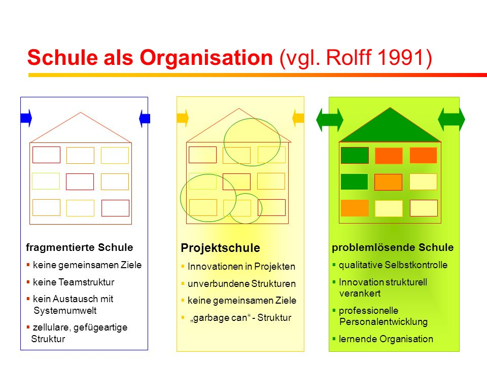 Schule als Organisation (vgl. Rolff 1991)