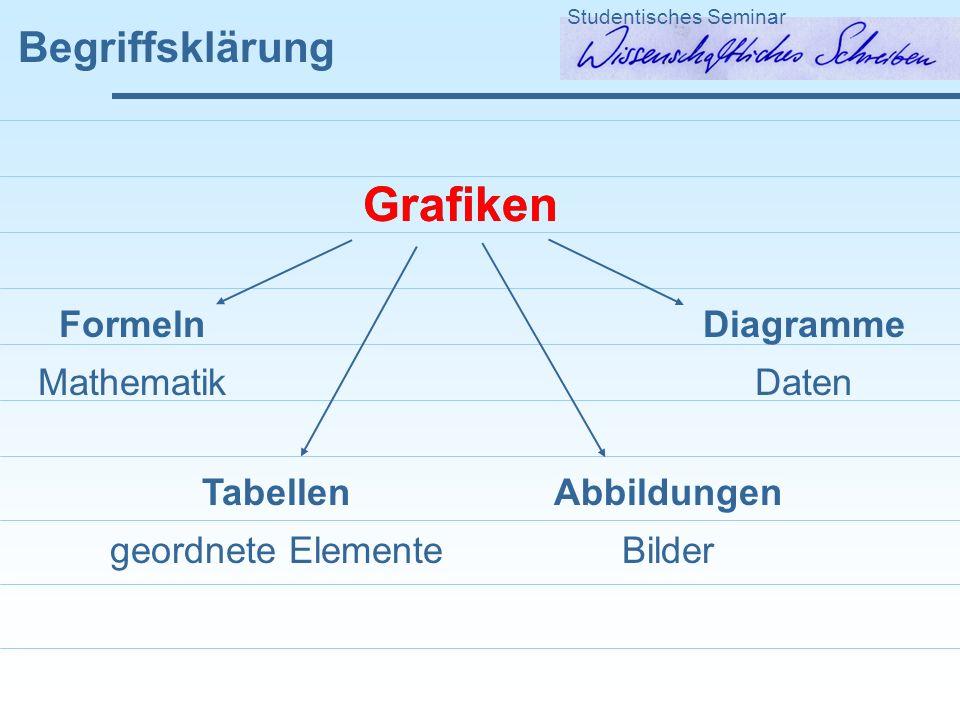Grafiken Grafiken Begriffsklärung Formeln Mathematik Diagramme Daten