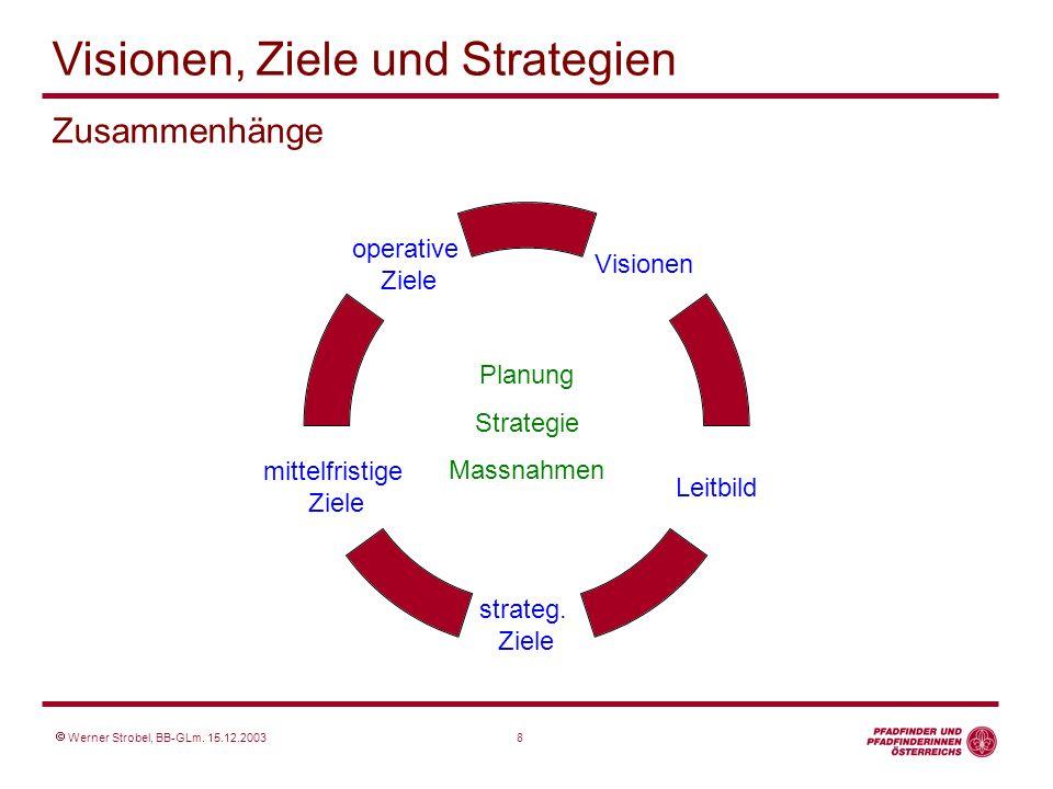 Zusammenhänge Planung Strategie Massnahmen