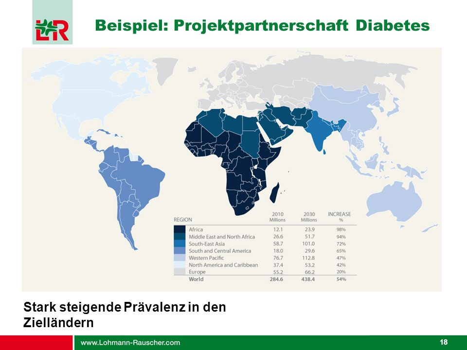 Beispiel: Projektpartnerschaft Diabetes