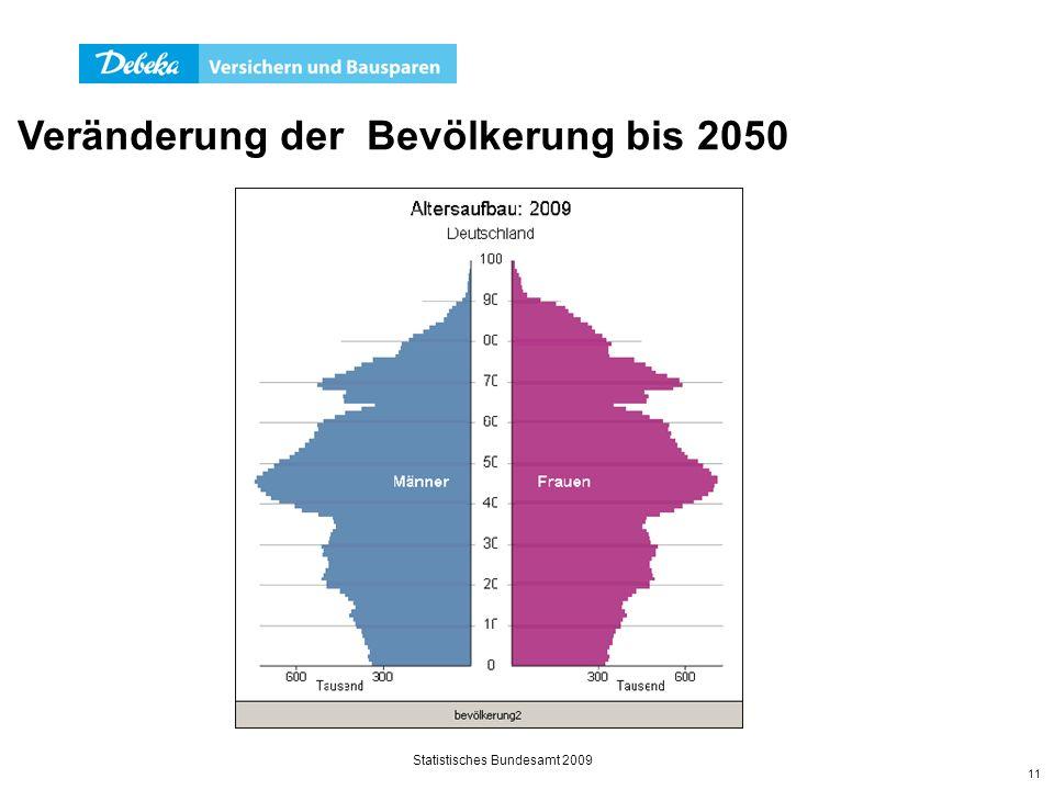 Veränderung der Bevölkerung bis 2050