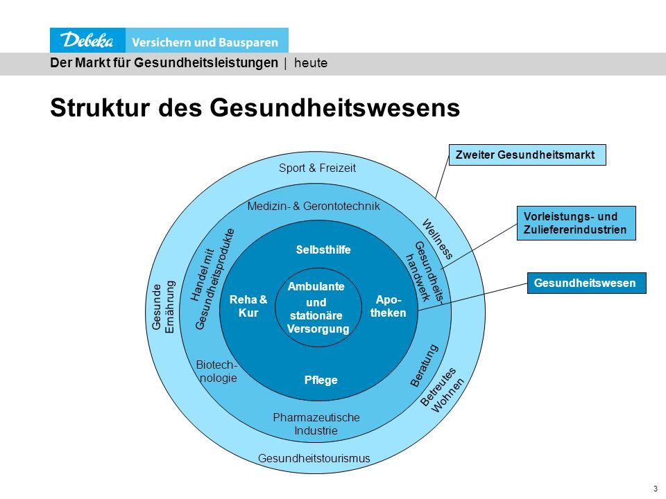 Struktur des Gesundheitswesens