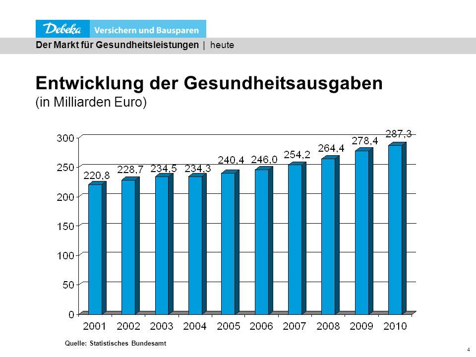 Entwicklung der Gesundheitsausgaben (in Milliarden Euro)