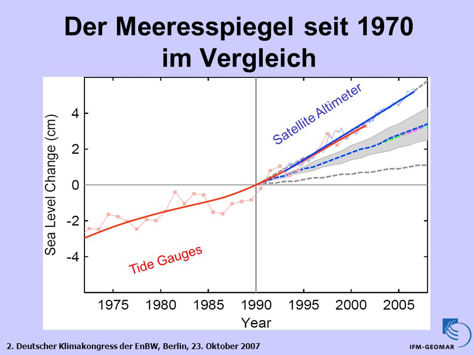Der Meeresspiegel seit 1970 im Vergleich