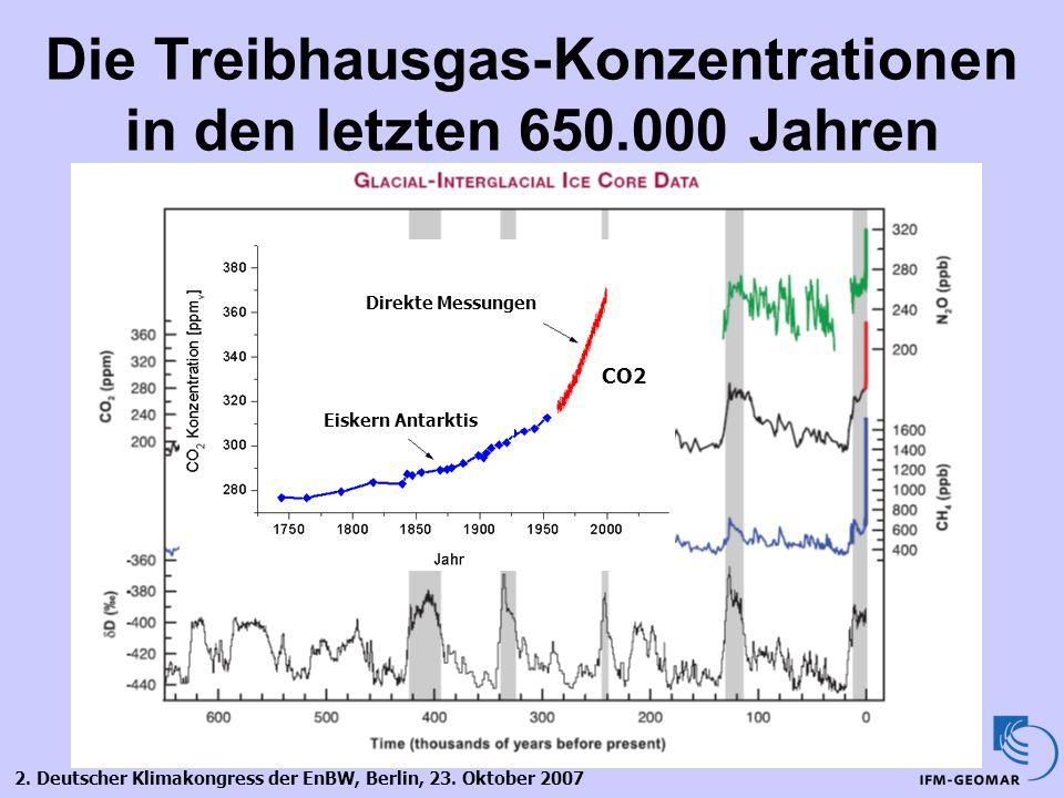 Die Treibhausgas-Konzentrationen in den letzten 650.000 Jahren