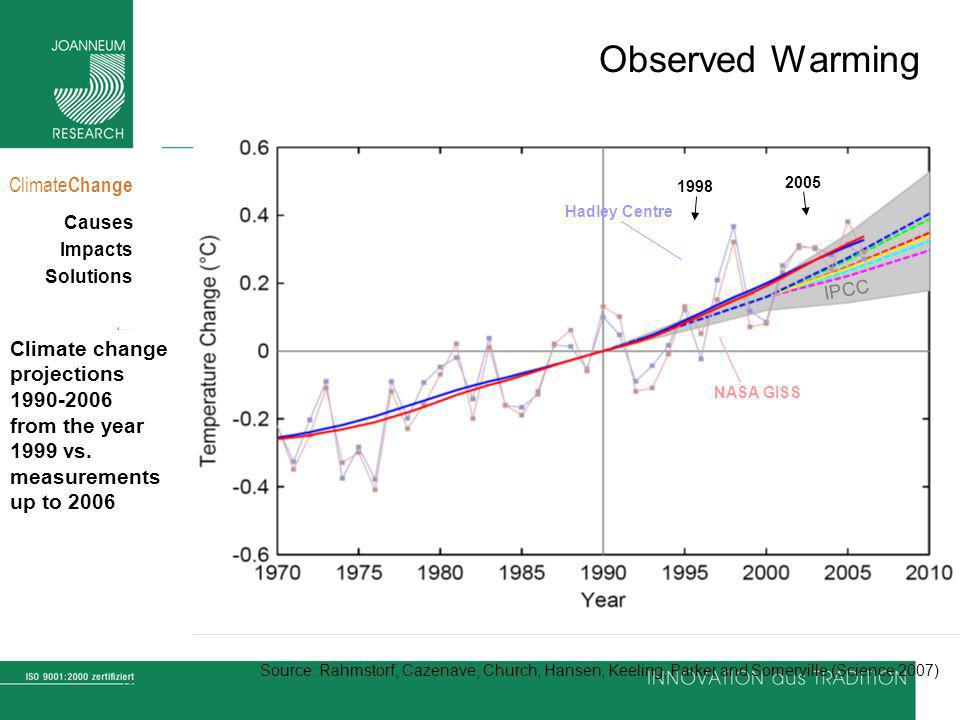Observed Warming Climate change projections 1990-2006