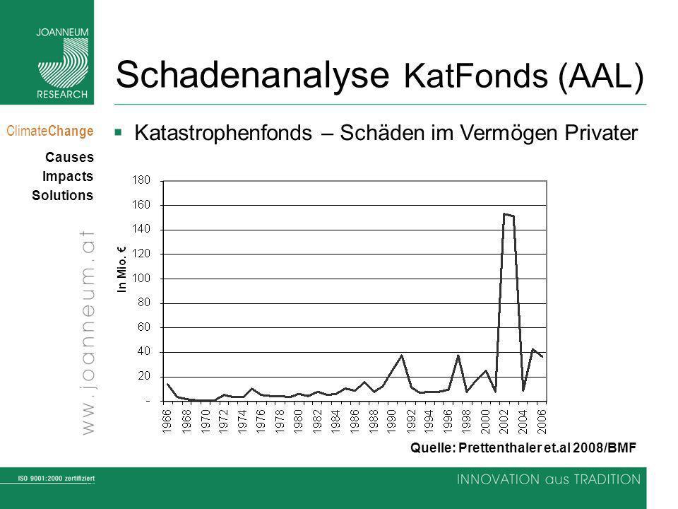 Schadenanalyse KatFonds (AAL)