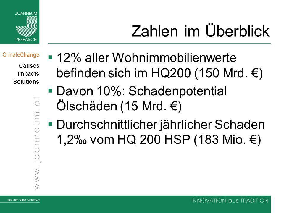 Zahlen im Überblick 12% aller Wohnimmobilienwerte befinden sich im HQ200 (150 Mrd. €) Davon 10%: Schadenpotential Ölschäden (15 Mrd. €)