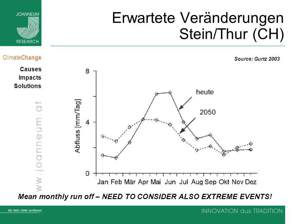 Erwartete Veränderungen Stein/Thur (CH)