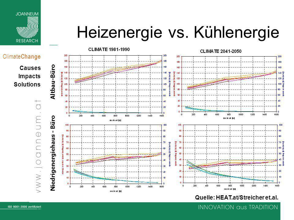 Heizenergie vs. Kühlenergie