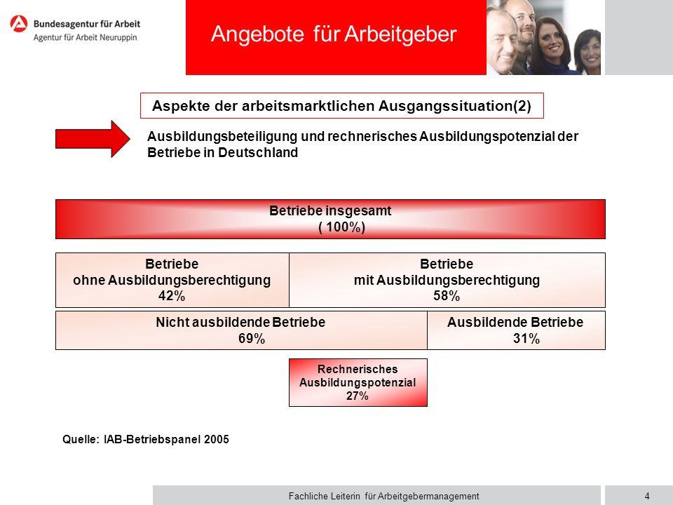 Organisatorische Umsetzung in der Agentur für Arbeit Neuruppin