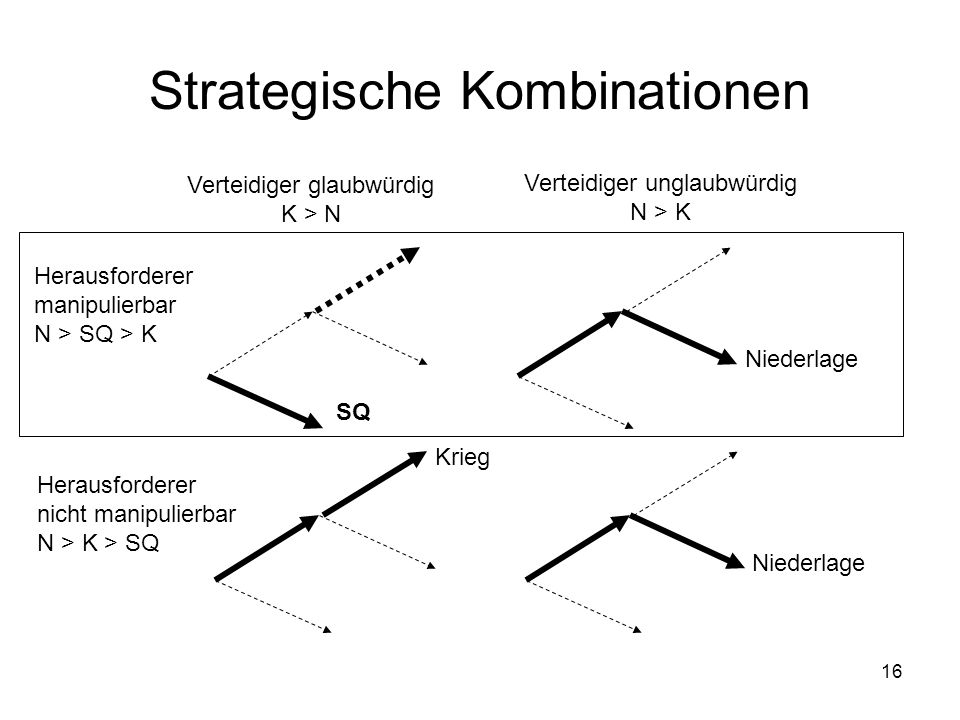 Strategische Kombinationen