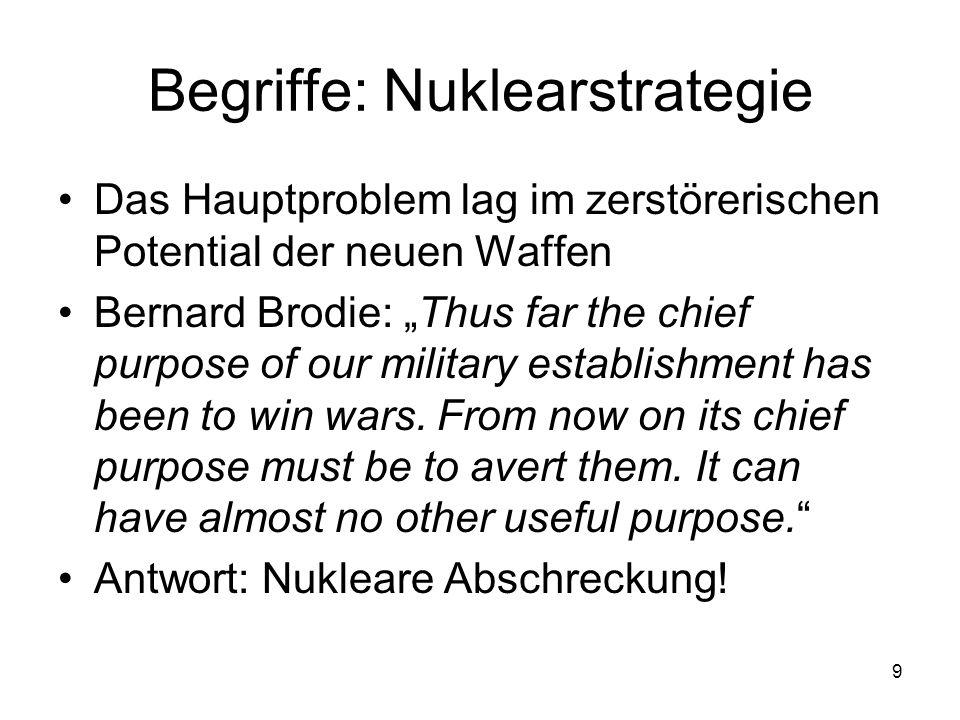 Begriffe: Nuklearstrategie