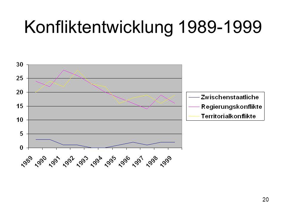Konfliktentwicklung 1989-1999