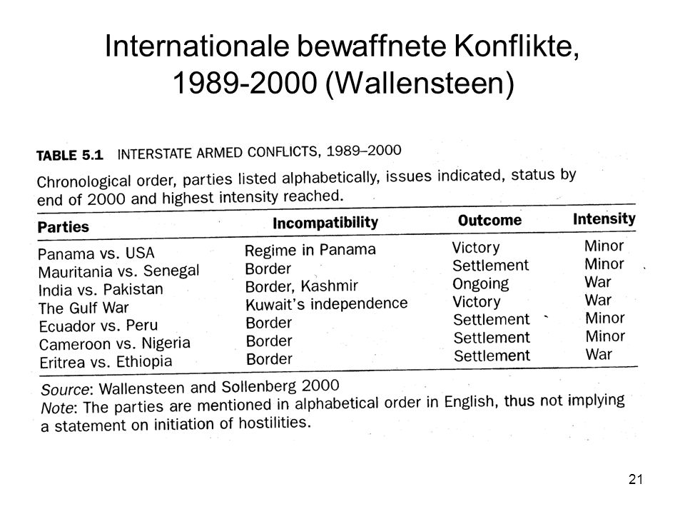 Internationale bewaffnete Konflikte, 1989-2000 (Wallensteen)