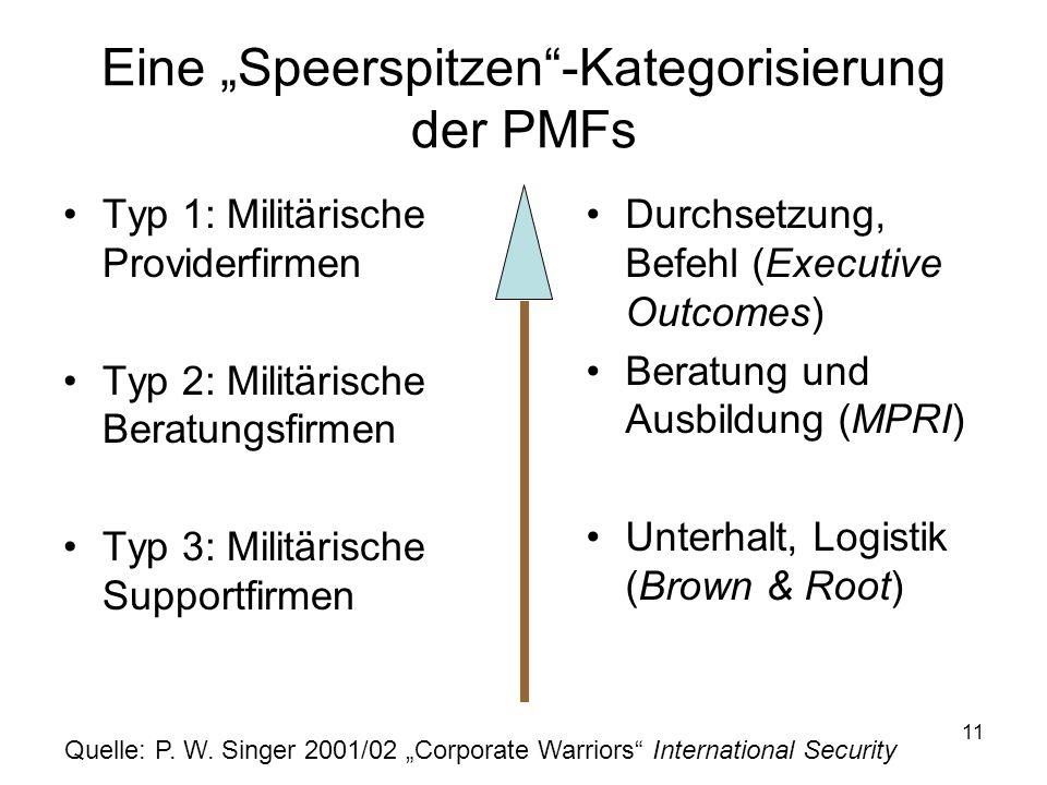 """Eine """"Speerspitzen -Kategorisierung der PMFs"""