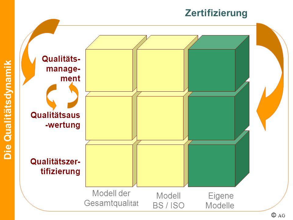 Modell der Gesamtqualität