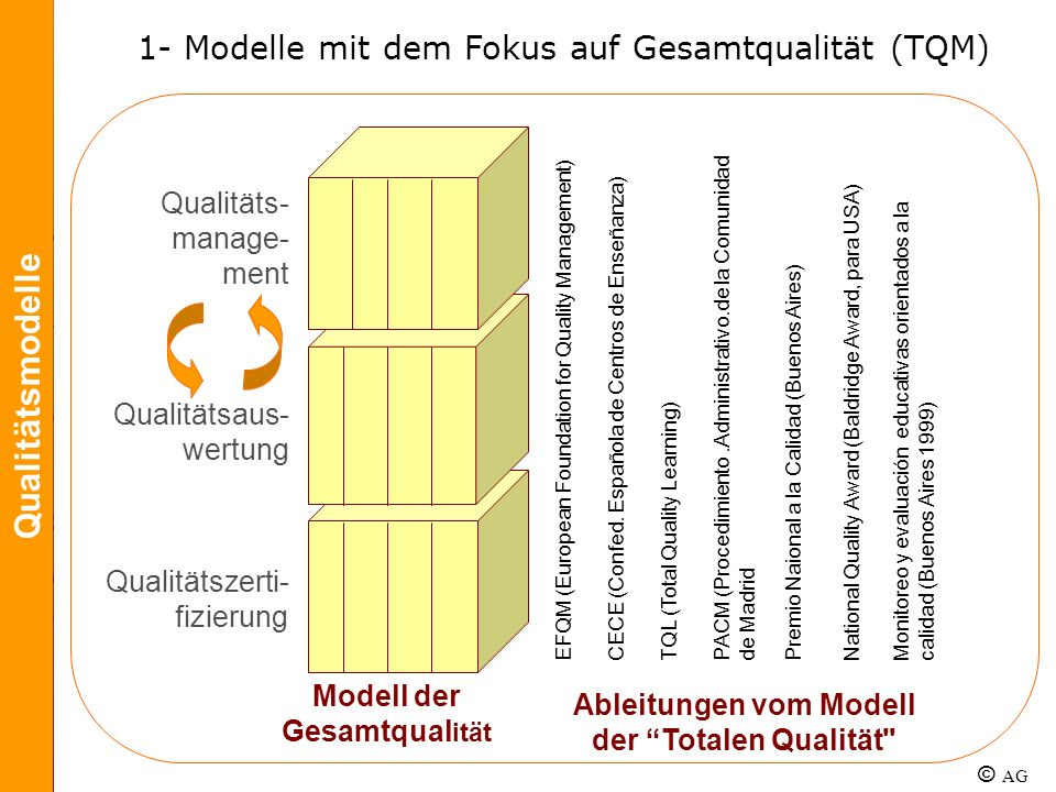 Qualitätsmodelle 1- Modelle mit dem Fokus auf Gesamtqualität (TQM)