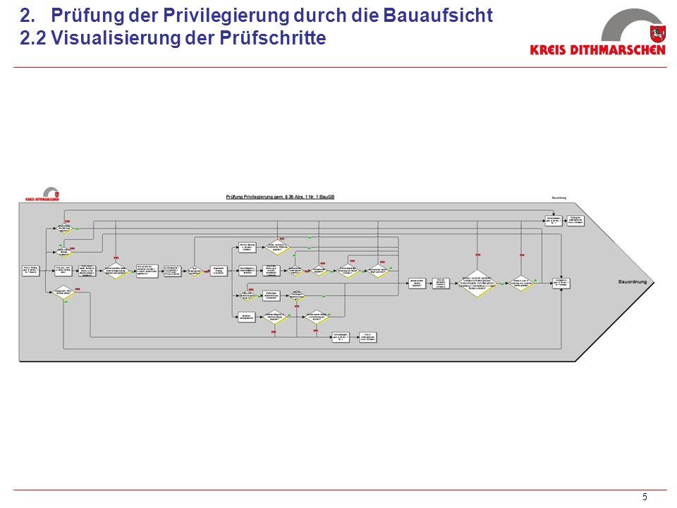 2. Prüfung der Privilegierung durch die Bauaufsicht 2
